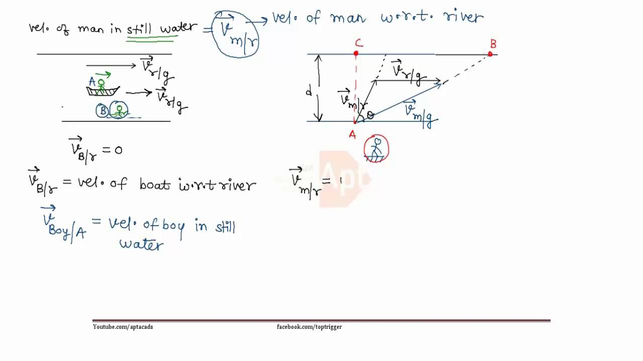 Kinematics Motion In 2 Dimension Relative Motion