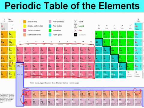 chapter 6 2 classification of elements youtube