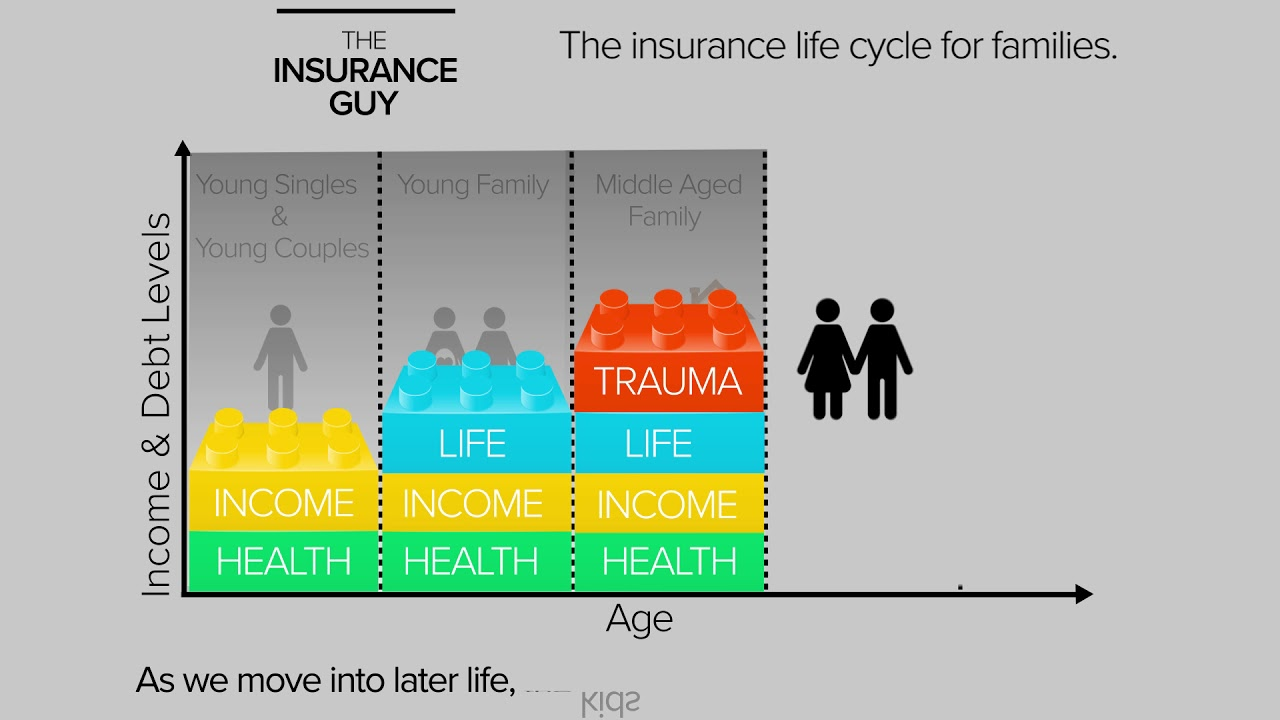 THE INSURANCE GUY life insurance life cycle - YouTube