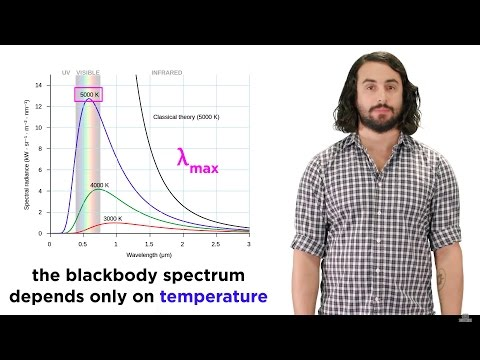 Quantization of Energy Part 1: Blackbody Radiation and the U