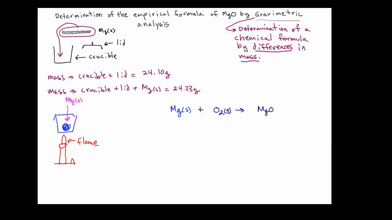 how to work out a chemical formula