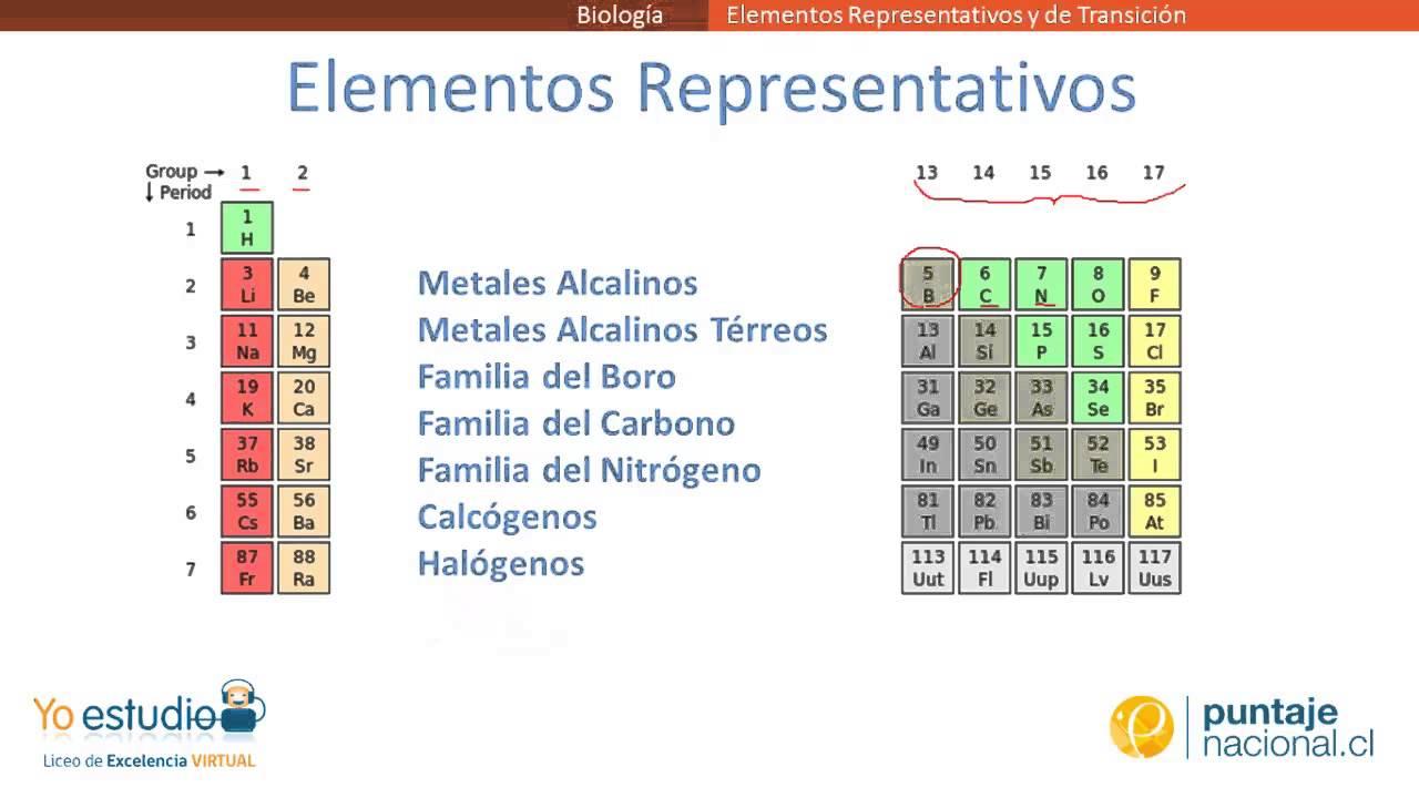 elementos representativos y de transicin youtube - Tabla Periodica Con Nombres De Las Familias