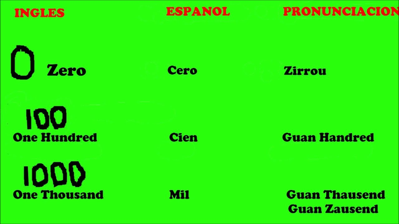 Aprende Ingles El Cero 0 Cien 100 Y Mil 1000 En Ingles English For Spanish Speakers Youtube