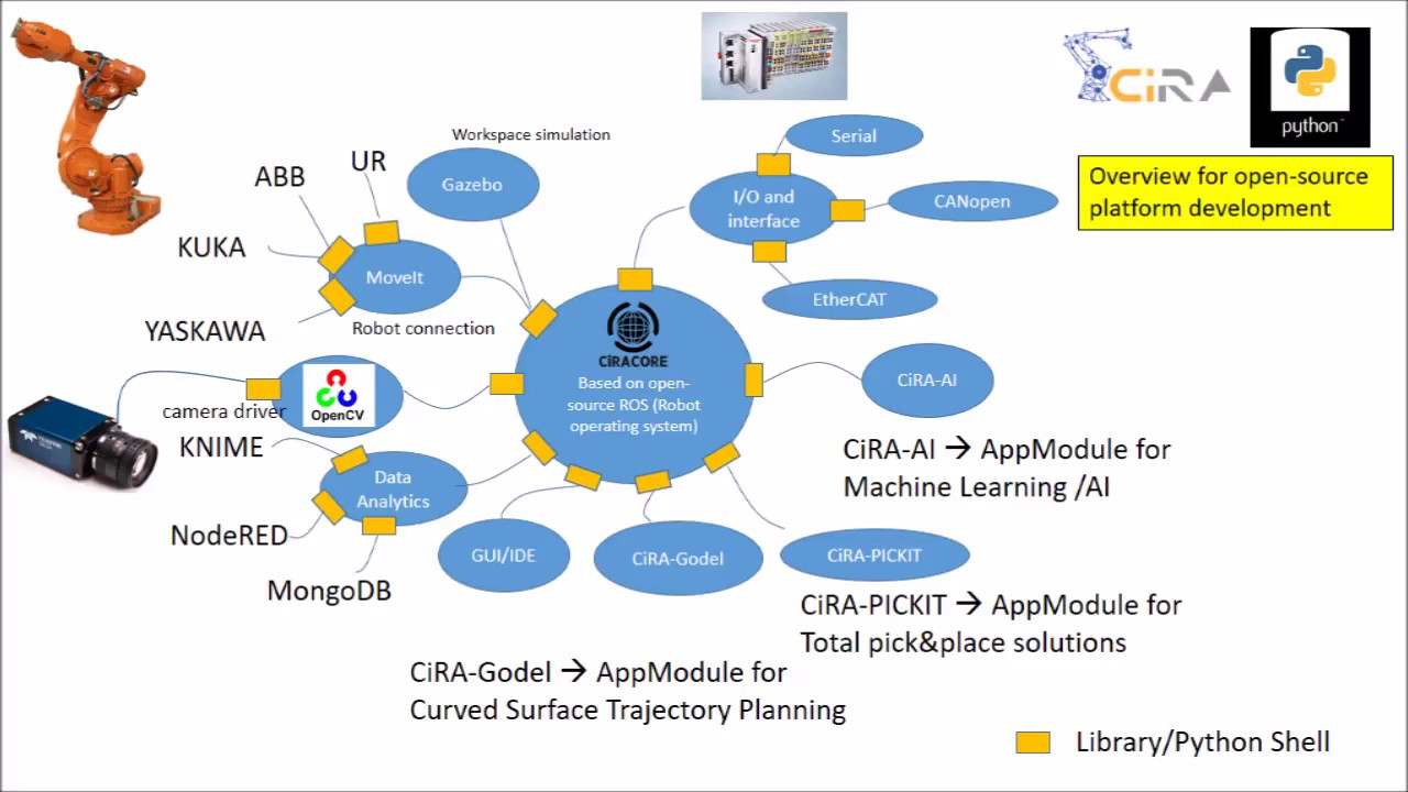 Development the Control Robotic training by using Robot Operating System ROS