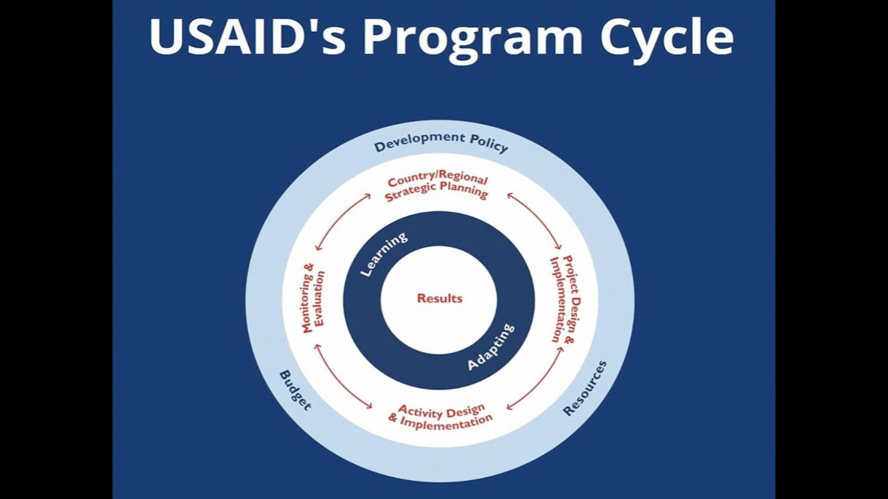 Usaid U2019s Program Cycle  An Overview