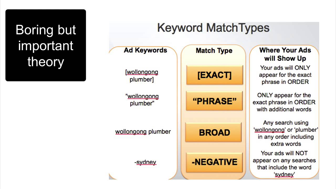 Google Adwords Keyword Match Types Youtube