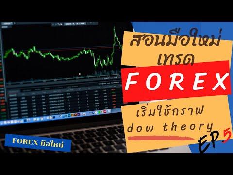 สอนมือใหม่ ใช้กราฟเทคนิค(หลักสูตร 2020) dow theory คืออะไร? | สอนมือใหม่ เทรด Forex EP 5
