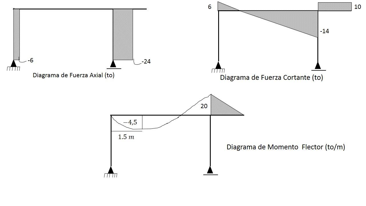 Diagramas de Momento Flector, Fuerzas Cortantes y Fuerzas Axial en ...