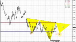 ForexPeaceArmy | Sive Morten EUR Daily 12.17.14