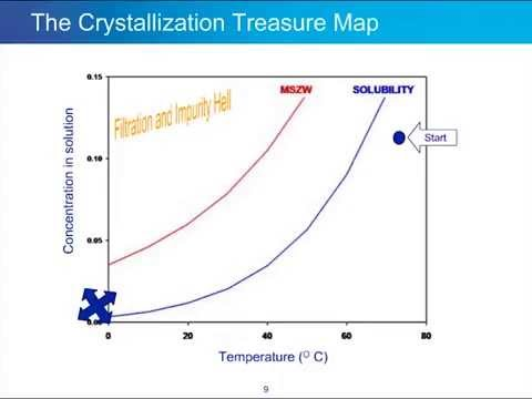 Part I, Improving Crystallization and Precipitation: A Review of 20 Years