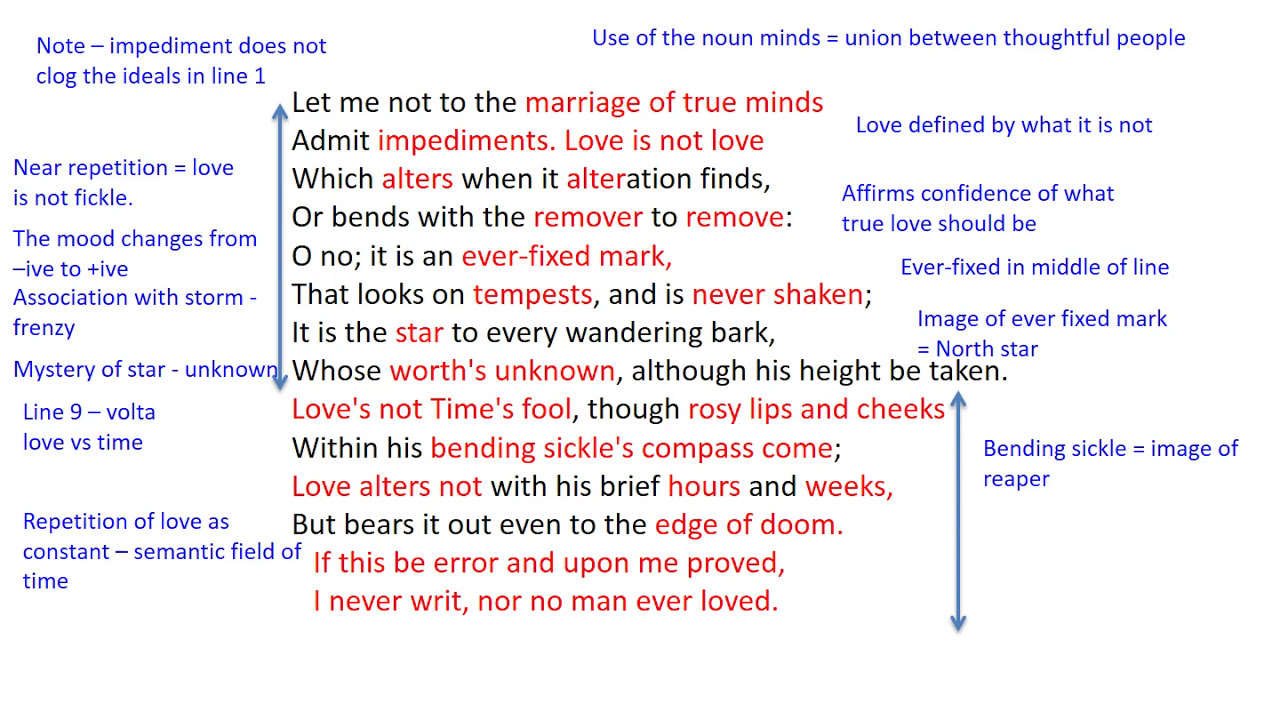 sonnet 116 and love is not all Sequence: sonnet 116 forms part of the fair youth sonnets in the folio key themes: constant love, ideal love, enduring love, marriage, fixed points and wandering style: like shakespeare's other sonnets, sonnet 116 is written in iambic pentameter using the traditional sonnet form.