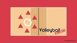 Volleyball für Einsteiger: Die Rotationsregel
