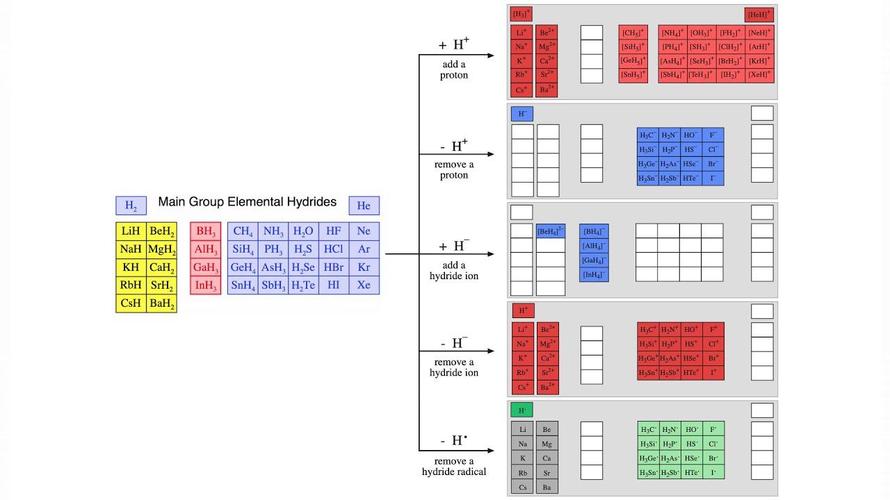 Lewis Acid Base Interaction Matrix | Chemogenesis