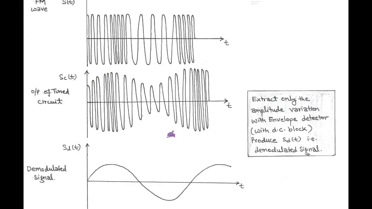 lect 23 demodulation of fm wave using frequency discriminatorlect 23 demodulation of fm wave using frequency discriminator
