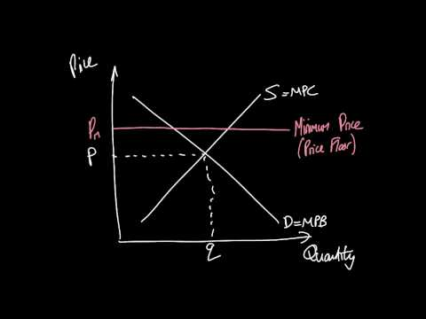 AS Economics Intervention #3: minimum prices to correct over-consumption