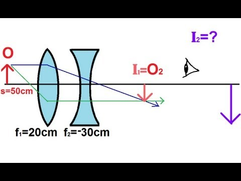 Lenses For Ray Diagram Physics Pioneer Mixtrax Fh X720bt Wiring Optics 4 Of 5 Lens Combinations Converging Diverging Youtube
