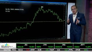 ?Watch the TD Ameritrade Network LIVE ?