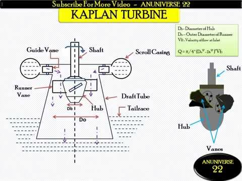 WORKING OF KAPLAN TURBINE ! EXCELLENT EXPLAINATION ! MUST WATCH
