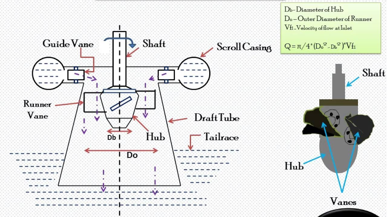working of kaplan turbine ! excellent explaination ! must ... diagrams acsink turbine  #4
