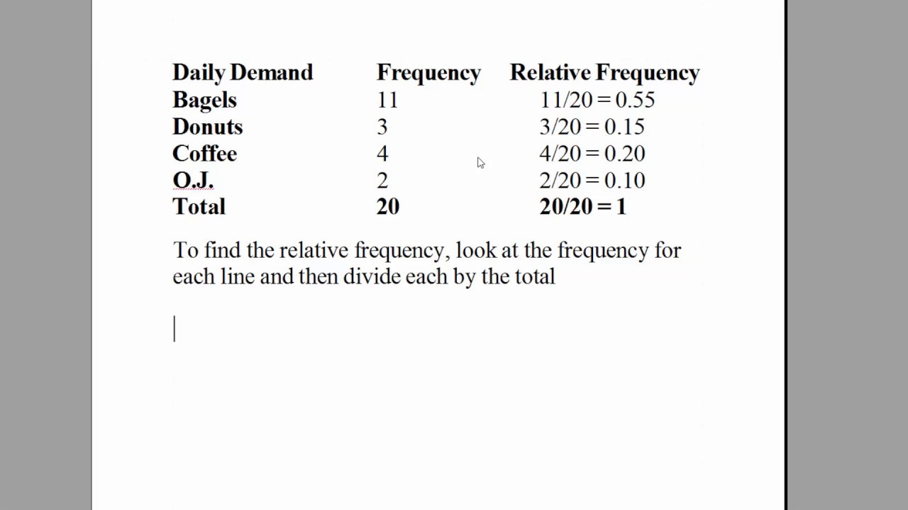 how to find relative frequency in statistics