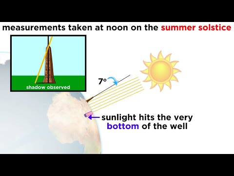 History of Astronomy Part 2: Early Measurements of the Earth