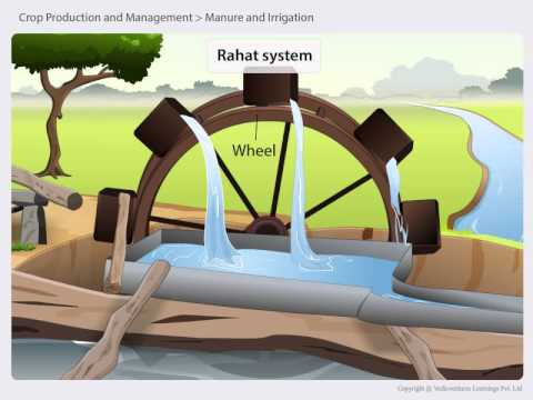 06 2 Types of irrigation