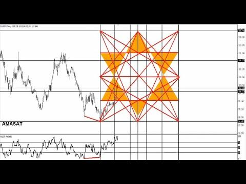method Gann square of nine