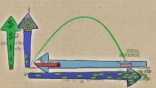 Fisheries Economics & Policy: Maximum Economic Yield