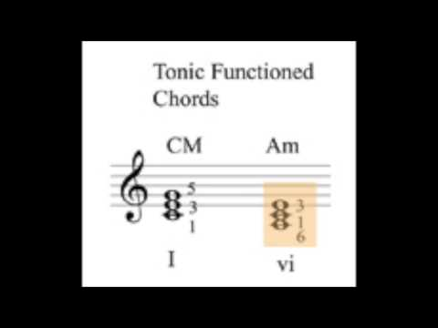 Harmonic function