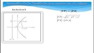 PARABOLA.elementos, formulas en el orige, formula centro H,K y ejercicios