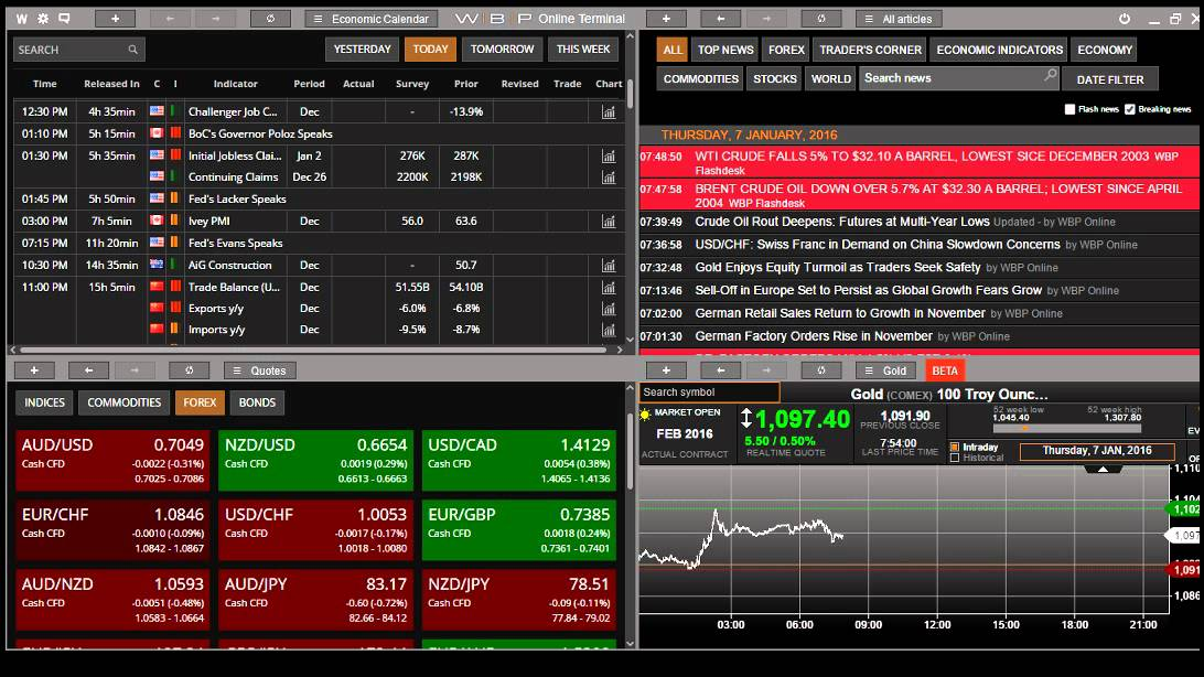 Useful forex tools