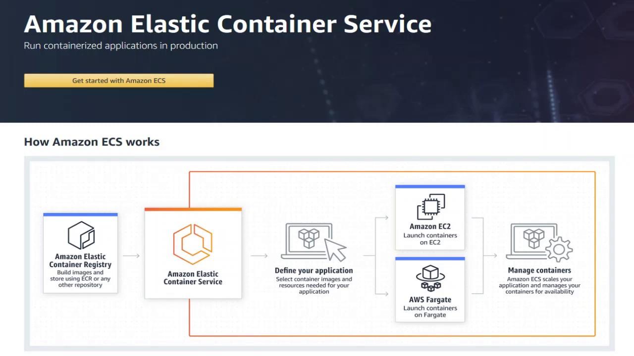 Amazon AWS ECS Tutorial - 04 How to Run Task on ECS Cluster and Mount EBS  Volume
