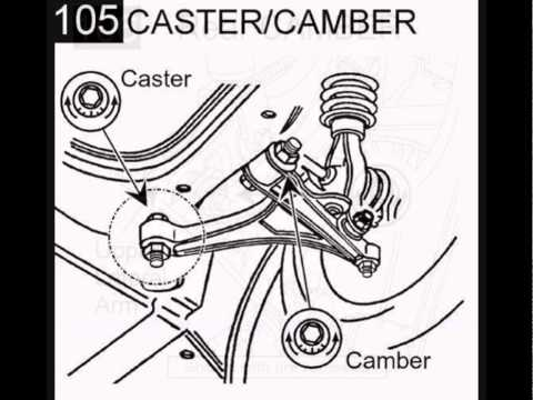 caster camber alignment diagram