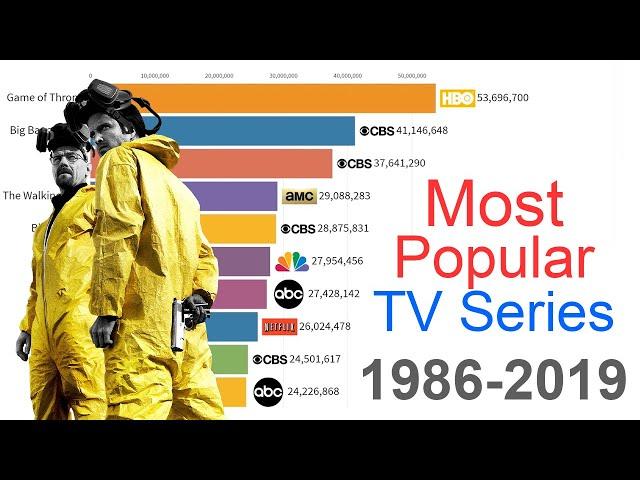 Most Popular TV Series 1986 - 2019
