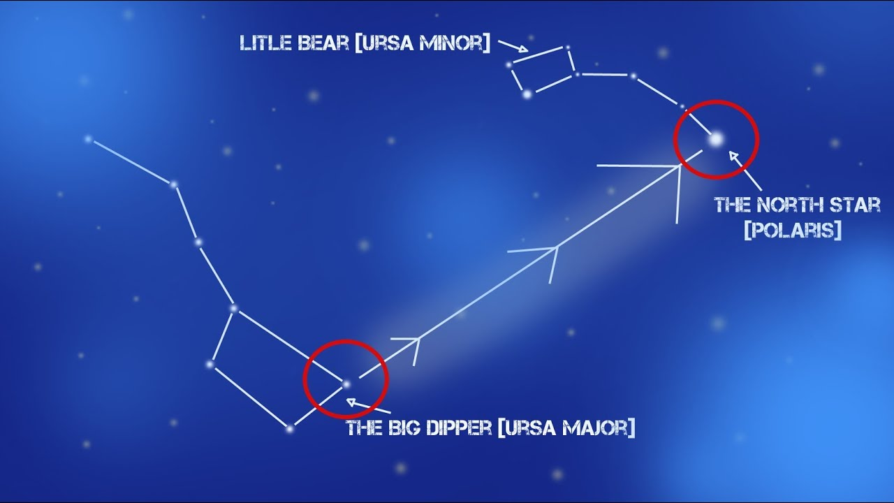find north using the stars ursa major polaris navigation find north using the stars ursa major polaris navigation out a compass