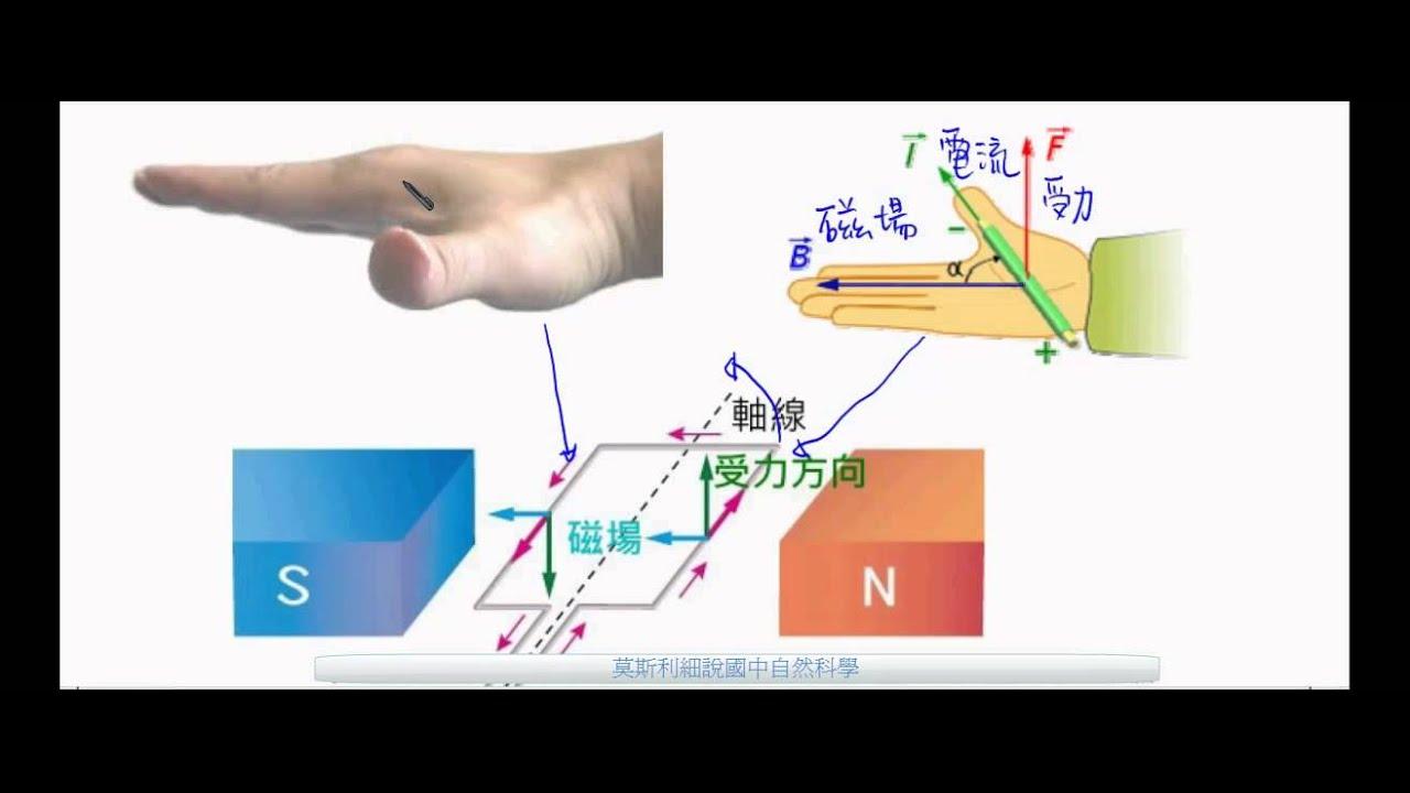 國三理化_電流磁效應_右手開掌定則【國中理化】 - YouTube