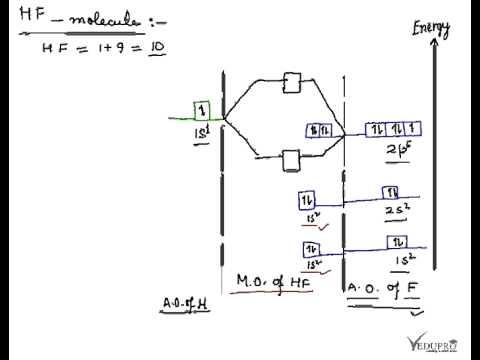 Hydrogen Fluoride Molecule Hf Molecule Energy Level Diagram For