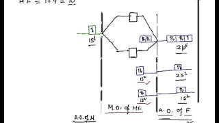 Hydrogen Fluoride Molecule, HF Molecule, Energy level diagram for Hydrogen Fluoride Molecule