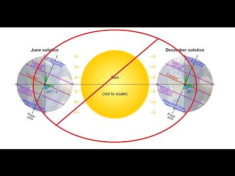 Heliocentric Lies & Wiki is BOGUS