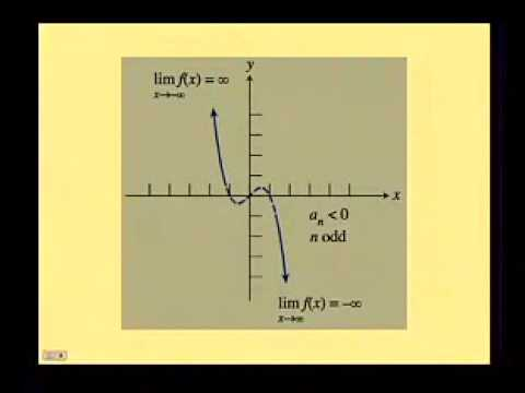 2 3 Polynomial Functions Of Higher Degree With Modeling