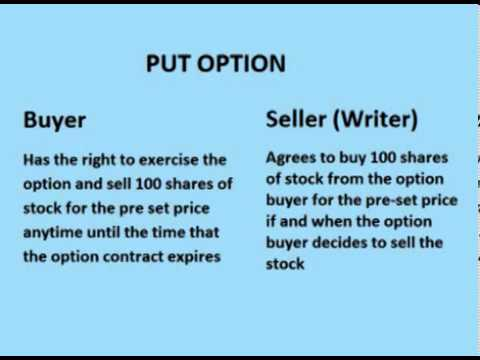 Introduction to Options: What is a Stock Option?