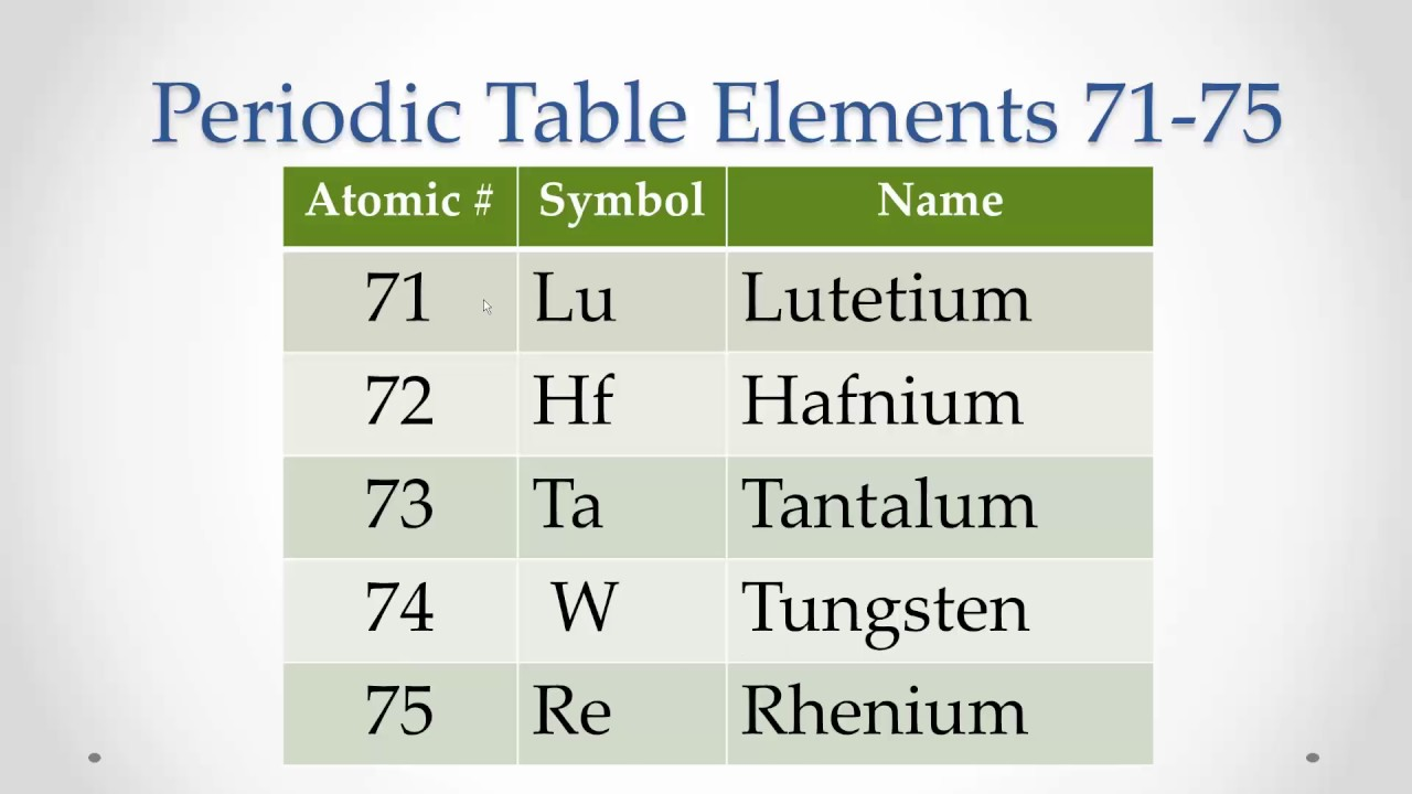 Pronunciation Periodic Table Elements 71 75 Memorize Repeat Youtube