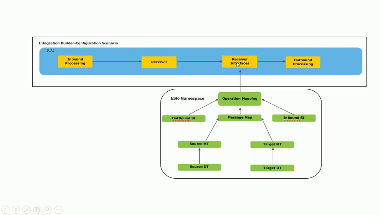 SAP PO : Synchronous REST To PROXY Interface on 7 5 single stack(SAP  PROCESS ORCHESTRATION)