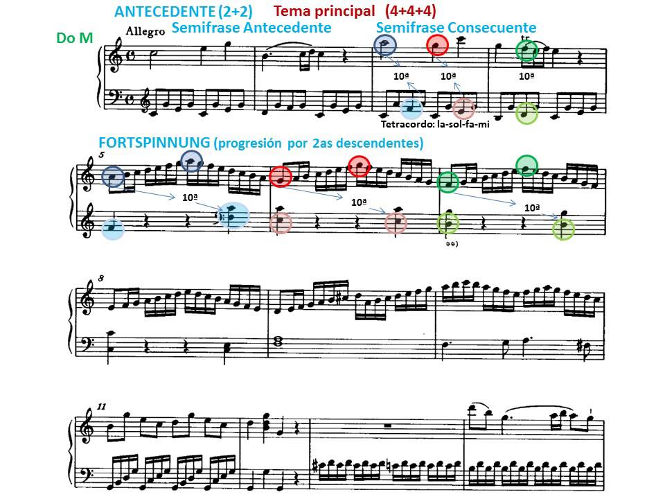Mozart piano sonata analysis