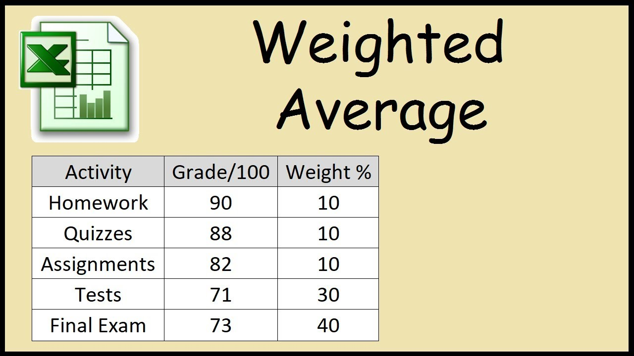 how to calculate a weighted average grade in excel youtube