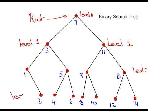 Discrete maths binary search tree terms youtube discrete maths binary search tree terms ccuart Gallery