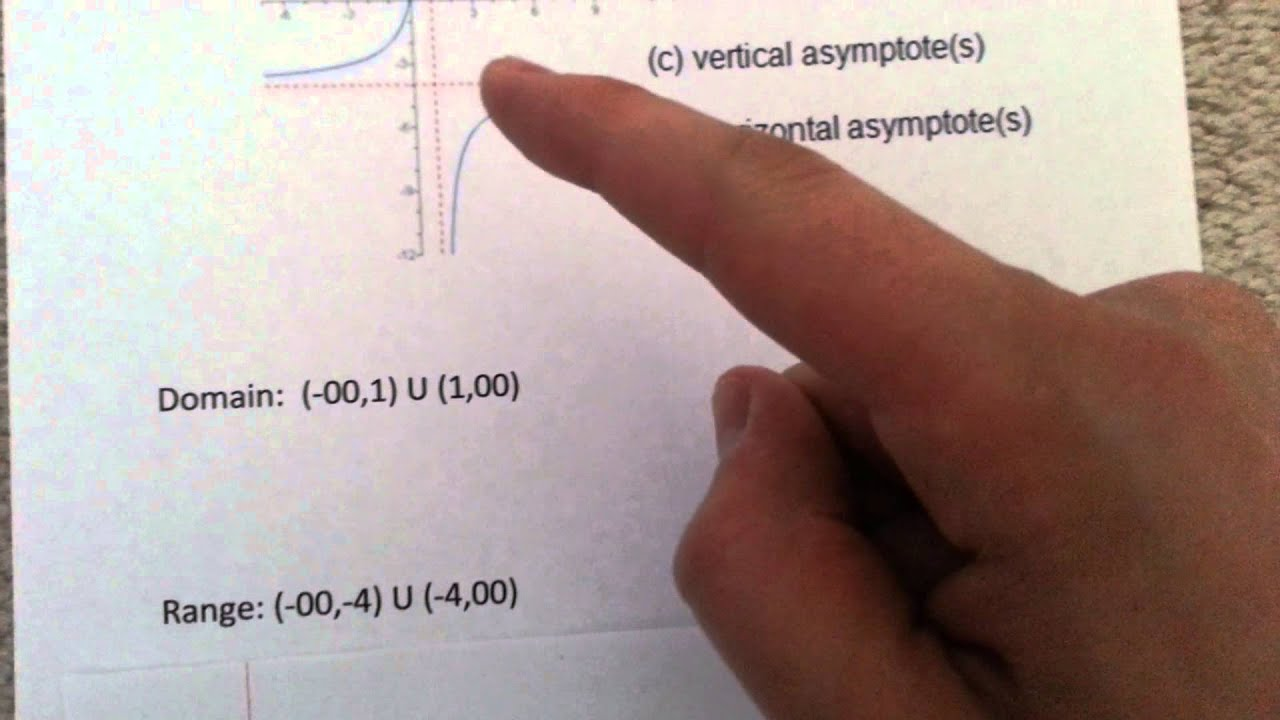 How To Find The Domain, Range, And Asymptotes Of A Rational Function Given  Its Graph