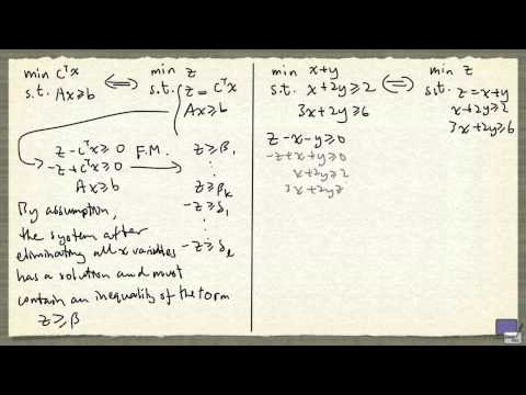 1   Fundamental Theorem of Linear Programming