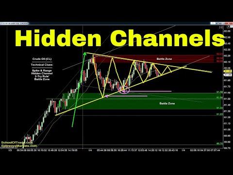 """Hidden Channel"" Trading Strategy | Crude Oil, Emini, Nasdaq, Gold & Euro"