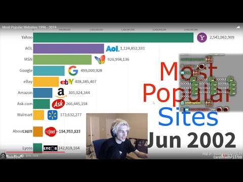 XQc Reacts To Most Popular Websites 1996 - 2019